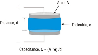 Capacitance Level Operating Principle
